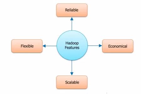 Hadoop Features