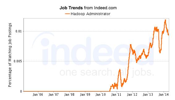 Hadoop Admin Job Trend