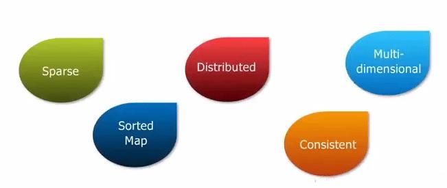 Basics of HBase