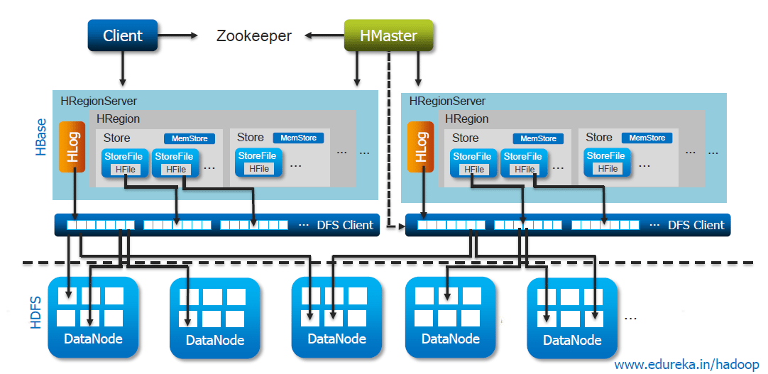 Superbe HBase Storage Architecture