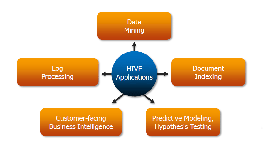 Where to Use Hive