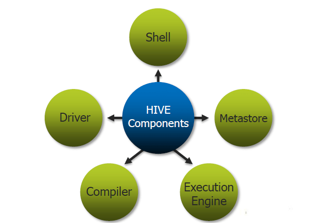 Components of Hive