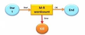 Oozie Workflow Example