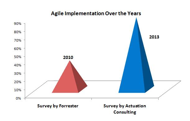 Increased Adoption of Agile