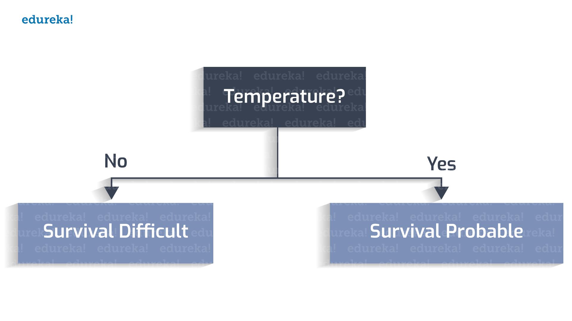 Decision Tree Example 1 - Decision tree - Edureka