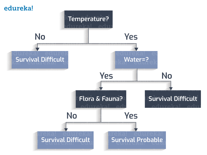 Decision Tree Example 3 - Decision tree - Edureka