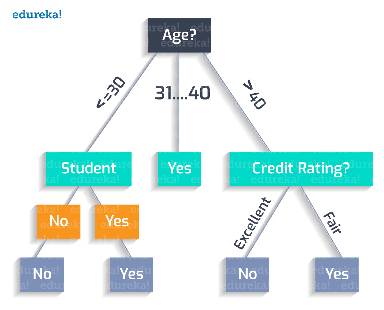 Decision Tree Example 8 - Decision tree - Edureka