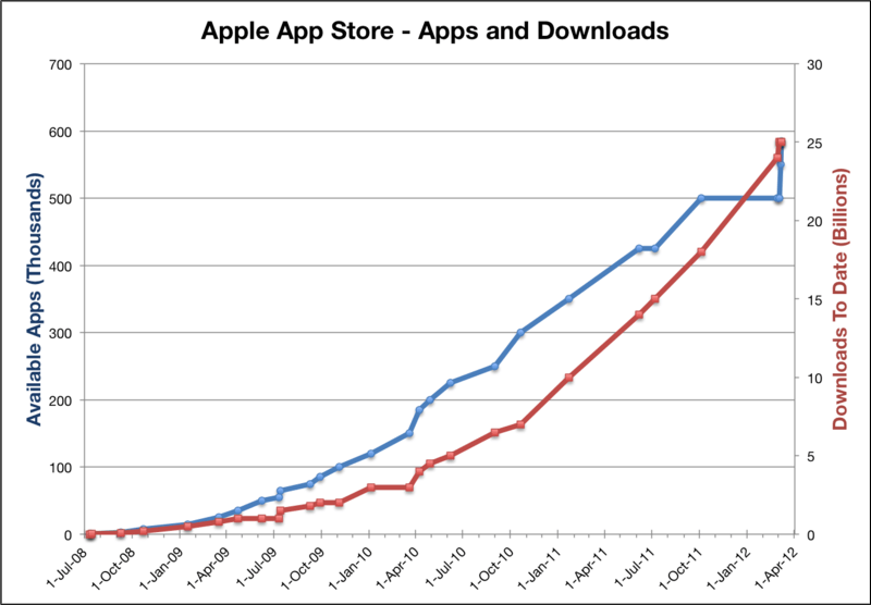 Graph comparing the number of graph created and number of graph downloaded