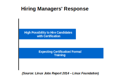 Hiring for Linux Skills