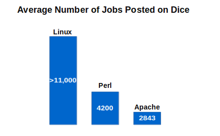 Job Opportunities with Linux