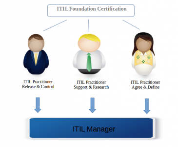 Career Path ITIL Foundation Certification