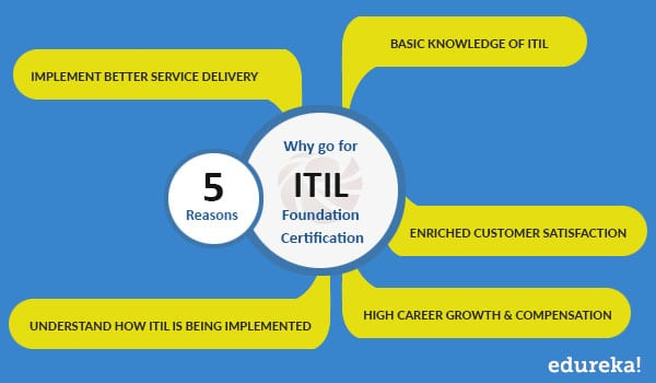 Key Benefits of ITIL Training