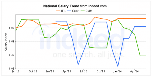 itil-salary-trend