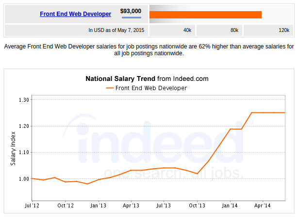 Front End Professionals salary