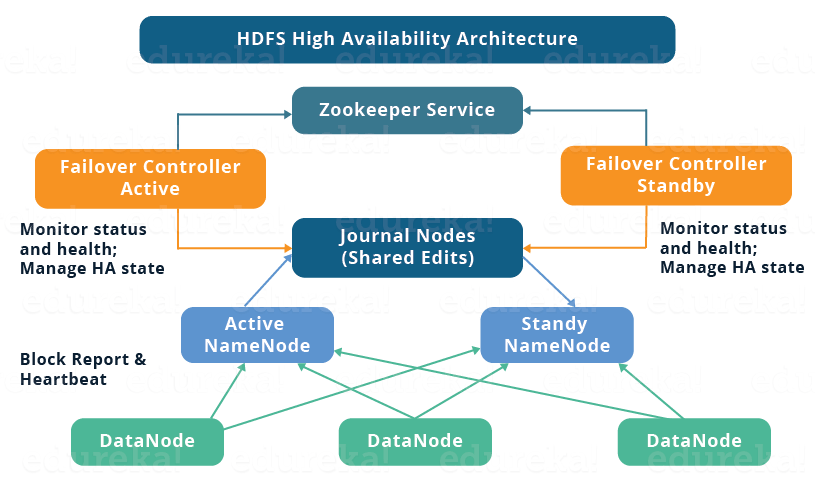 HDFS HA Architecture - High Availability Cluster - Edureka
