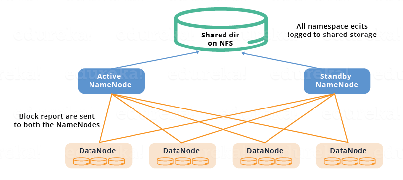 Shared Storage - HDFS HA Architecture - Edureka