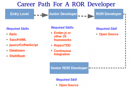 Career Path For a ROR Developer