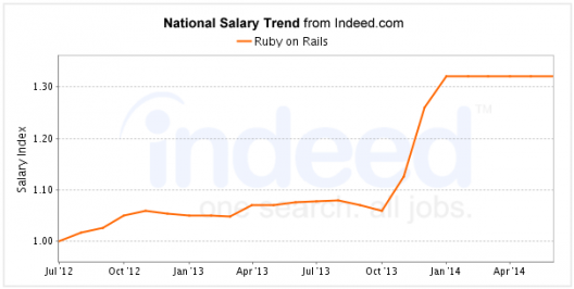 Ruby on Rails Salary Trend