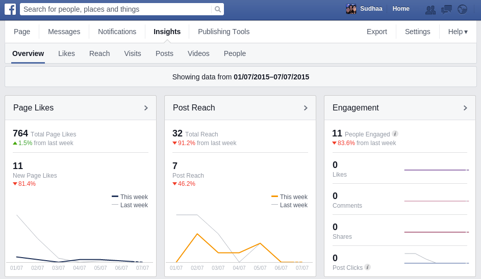 Facebook Insights - Measuring Social Media ROI