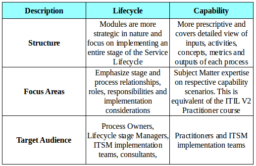 Lifecycle and Capabilities