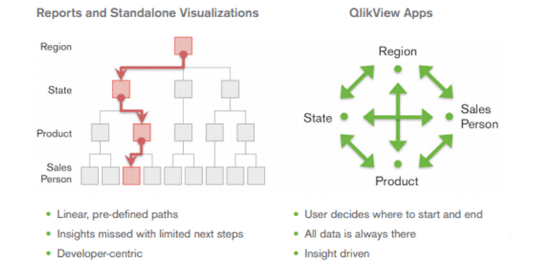 QlikView: What\'s your business question?