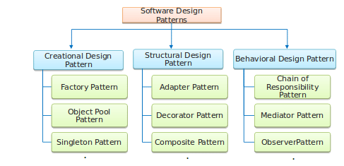 Classification of software design patterns
