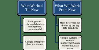 Data Warehousing Comparison