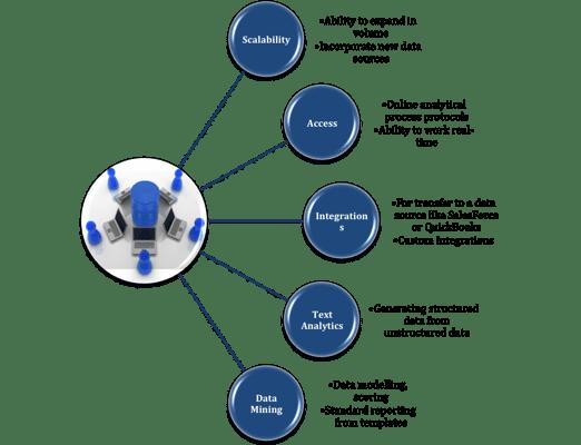 Technology parameters