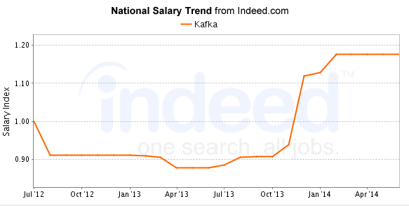 Apache Kafka salary trends