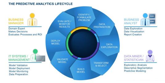 Predictive analytics lifecycle