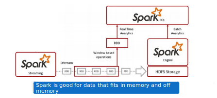 5 Things One Must Know About Spark