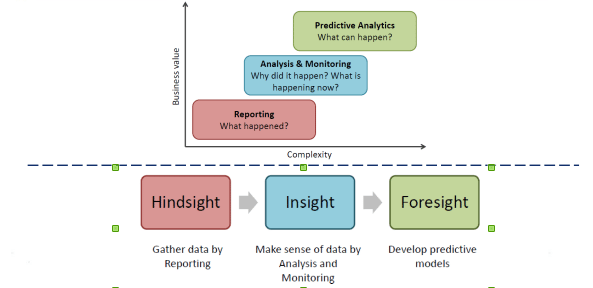 Stages in analytics