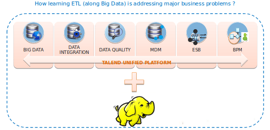 Why ETL + Hadoop