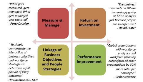 Why HR needs analytics