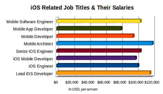 iOS Job Titles & Salaries