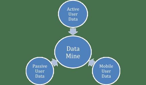 Streams of User Data