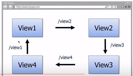 SPA-using-AngularJS-multiple-views
