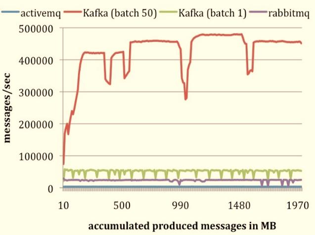 kafka-storage-cmp1
