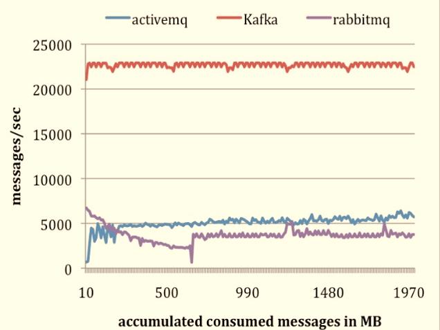 kafka-storage-cmp2