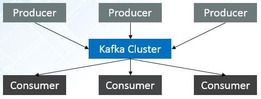 kafka-cluster