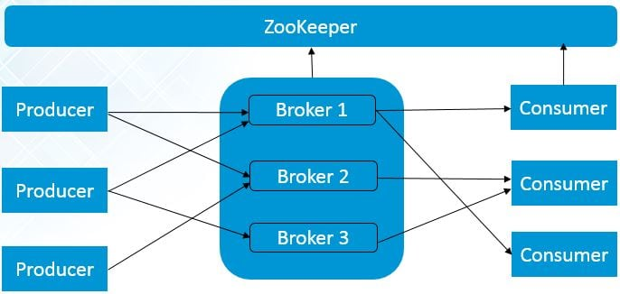 single-node-multiple-brokers