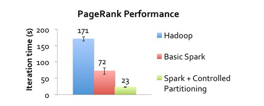 PageRank Performance - Apache Spark vs Hadoop - Edureka