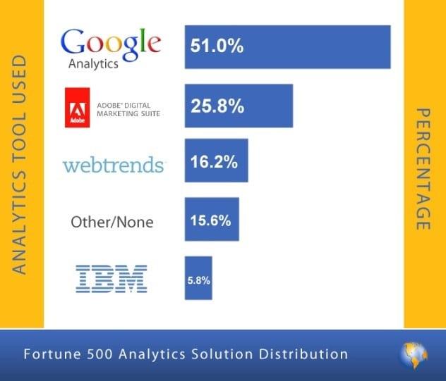 Analytics-tools-usage-Google-Analytics-Premium-and-Google-Tag-Manager