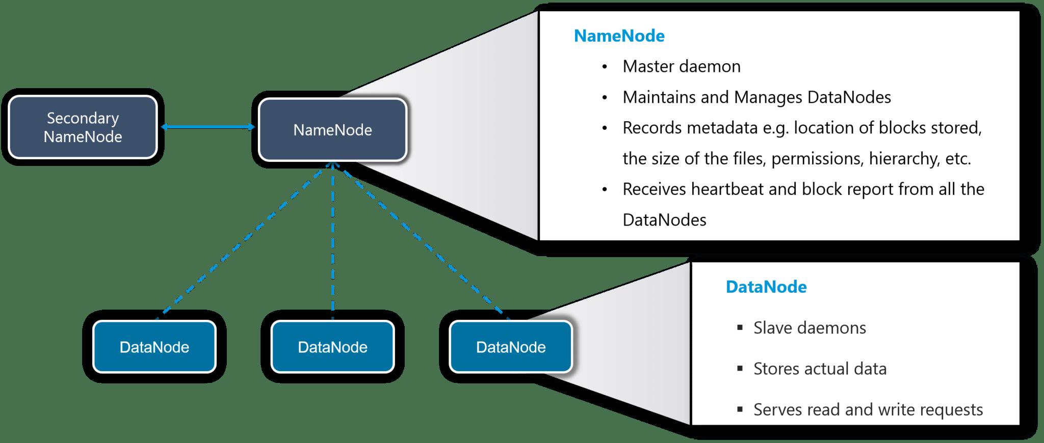 HDFS - Apache Spark vs Hadoop - Edureka