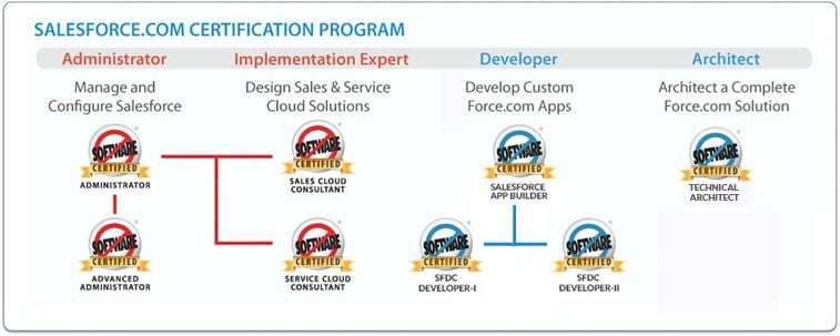 Everything you need to know about Salesforce.com Certification ...
