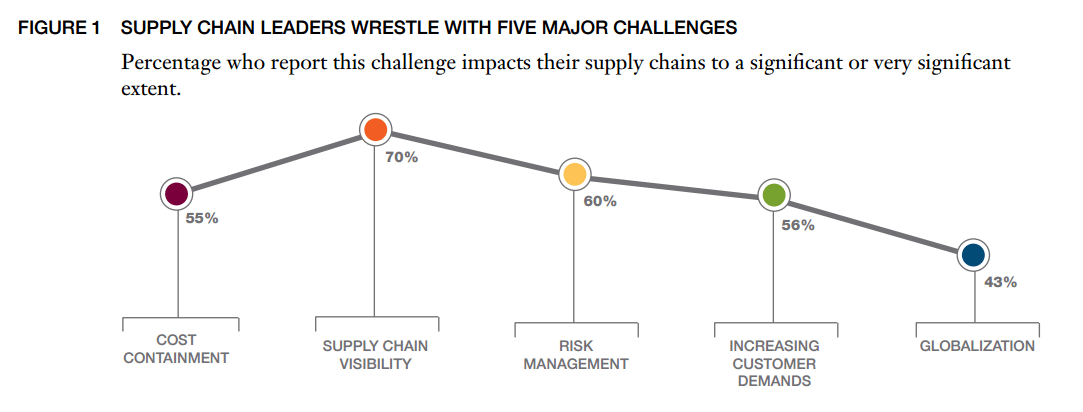Scale-and-volume-supply-chain-management