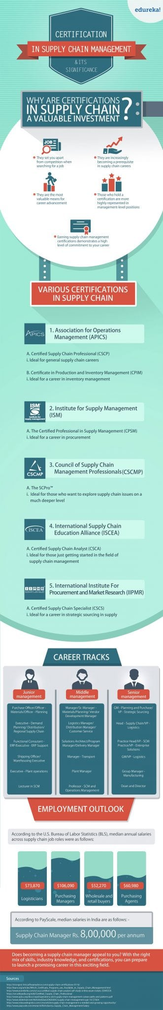 Certification In Supply Chain Management What It Can Do To Your