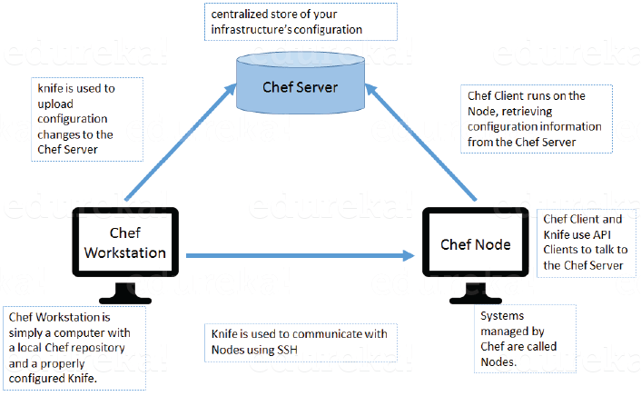 chef architecture - devops interview questions