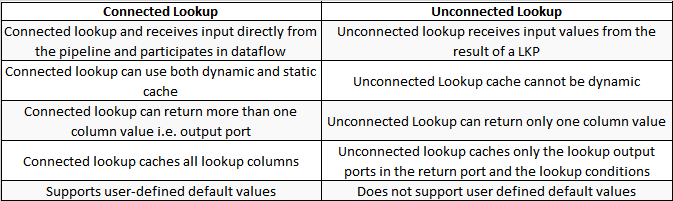Connected and unconnected lookup