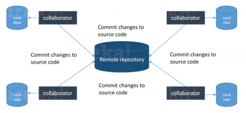 git architecture - devops interview questions